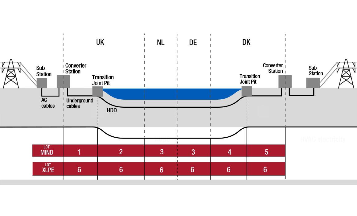 Energinet-VLink-infographic-model-lindakongerslev-grafisk-design