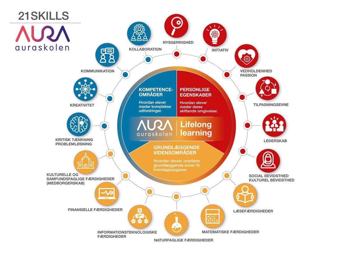 AURAskolen-Lifelong-learning-linda kongerslev grafisk designer
