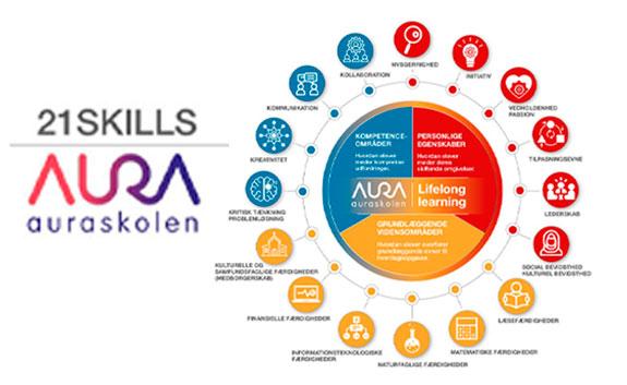 21 skills Auraskolen linda kongerslev grafisk designer